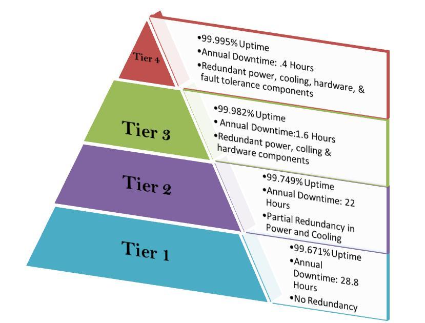 Types Of Data Centers Btinet Net Worthy News
